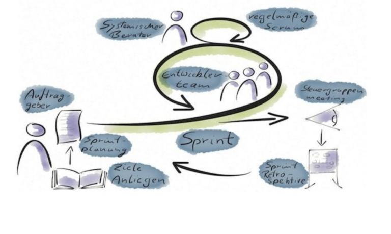 Manifest für Agile Organisationsentwicklung