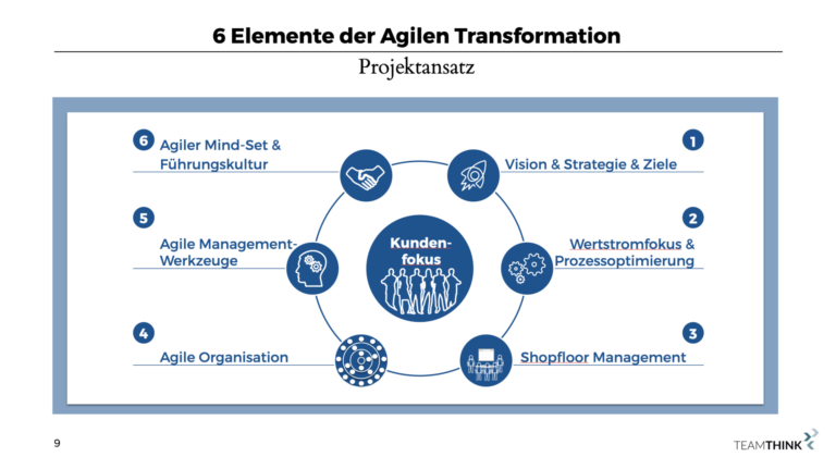 Welche Elemente braucht eine agile Transformation?