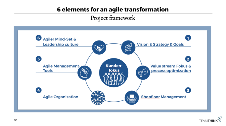 Which elements does an agile transformation need?